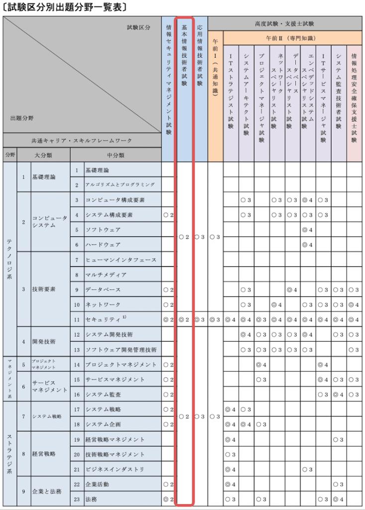基本情報技術者試験-試験要綱